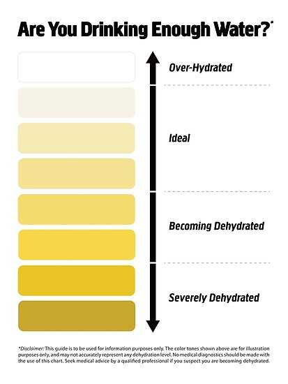 Image result for urine color chart