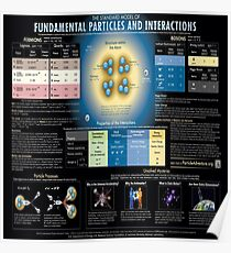 The Standard Model of Fundamental Particles and Interactions #Physics #ModernPhysics #ParticlePhysics #QuantumPhysics #StandardModel #FundamentalParticles #FundamentalInteractions #model #interactions Poster