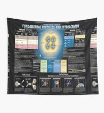 The Standard Model of Fundamental Particles and Interactions #Physics #ModernPhysics #ParticlePhysics #QuantumPhysics #StandardModel #FundamentalParticles #FundamentalInteractions #model #interactions Wall Tapestry