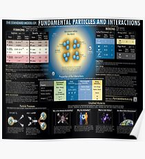 The Standard Model of Fundamental Particles and Interactions, Physics, #Standard, #Model, #Fundamental, #Particles, #Interactions,  #StandardModel, #FundamentalParticles, #Physics Poster
