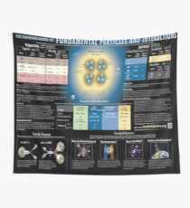 The Standard Model of Fundamental Particles and Interactions, Physics, #Standard, #Model, #Fundamental, #Particles, #Interactions,  #StandardModel, #FundamentalParticles, #Physics Wall Tapestry