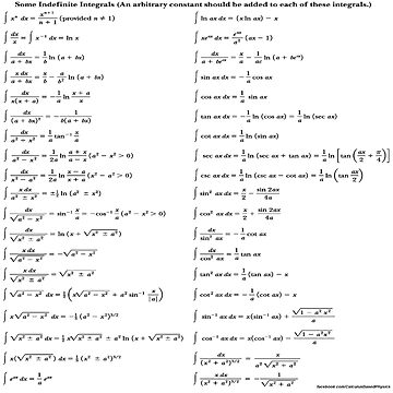 Some Indefinite Integrals by znamenski