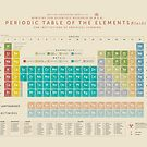 Periodic Table Of The Elements by Andy Galaxy