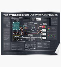 the standard model of particle physics Poster