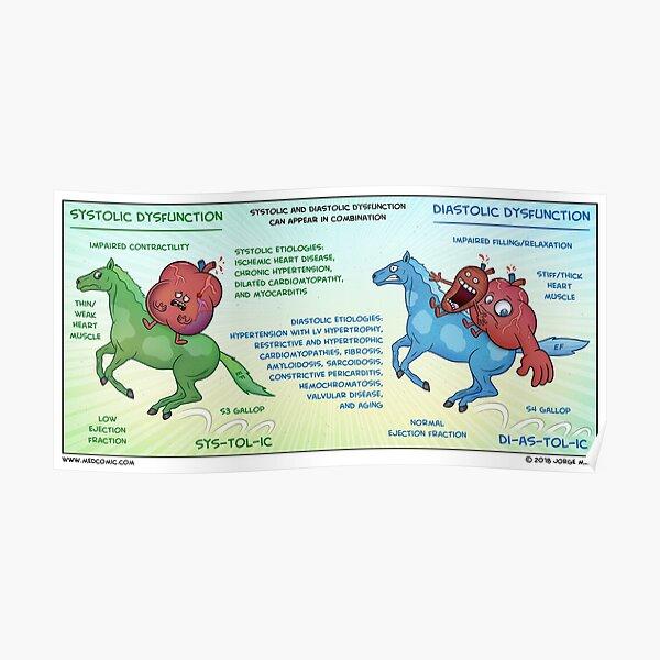 Systolic vs. Diastolic Heart Failure Poster