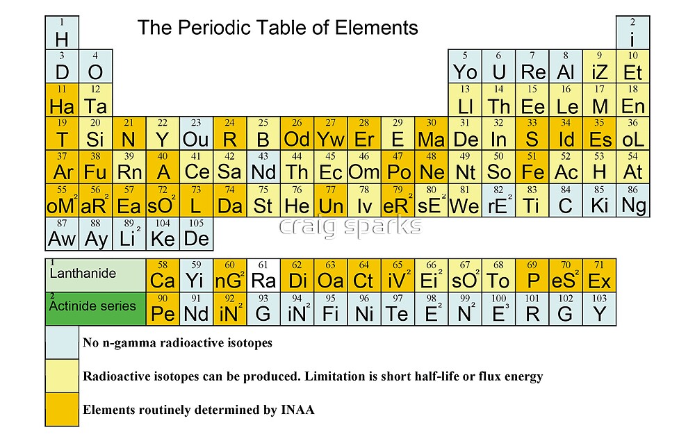 The Periodic Table of Elegance by craig sparks