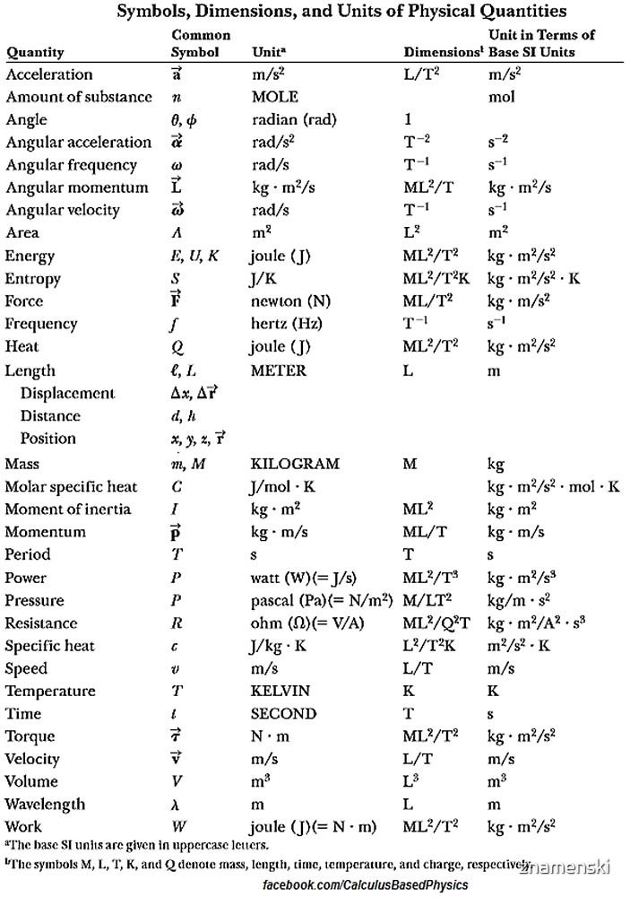Symbols, Dimensions, Units, Physical Quantities by znamenski