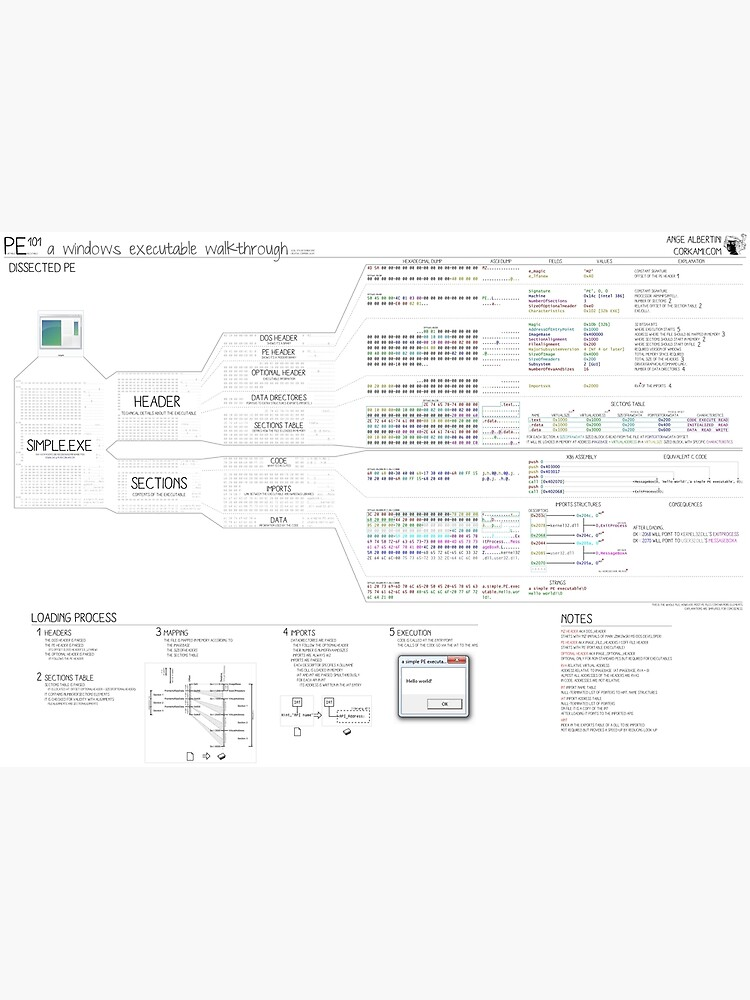 PE101 a Windows executable walkthrough by Ange4771