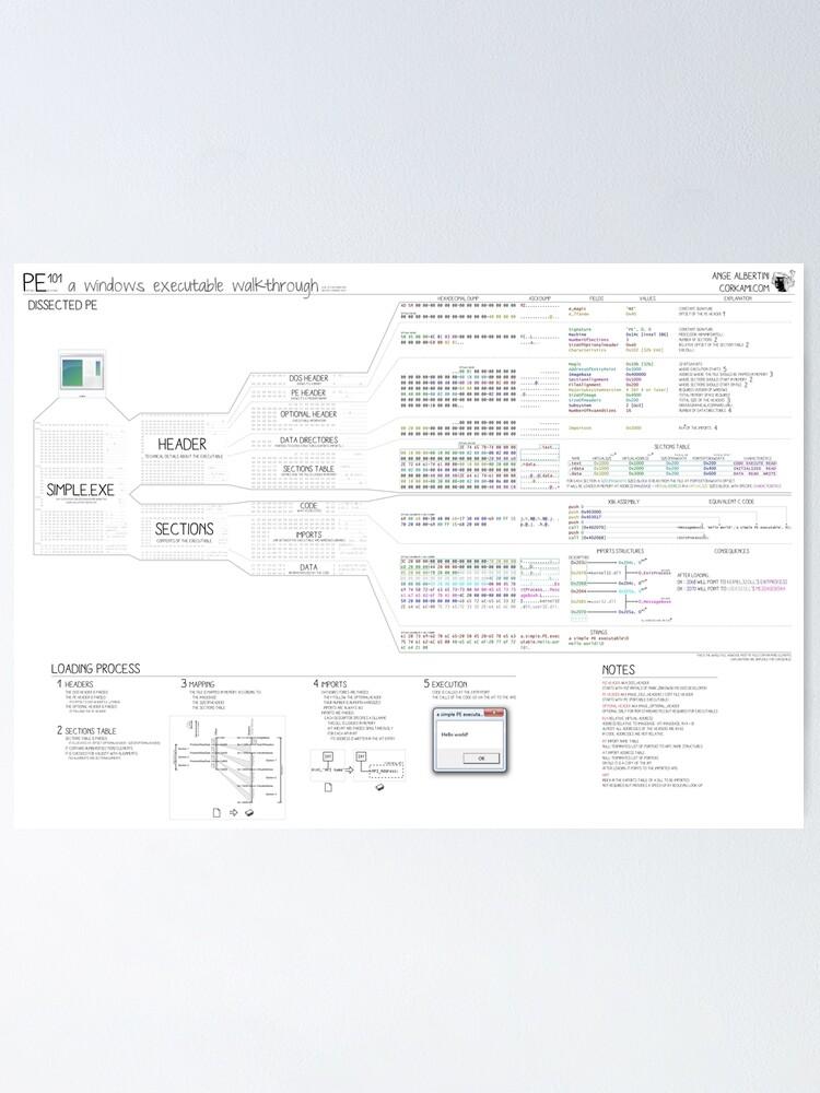 Alternate view of PE101 a Windows executable walkthrough Poster