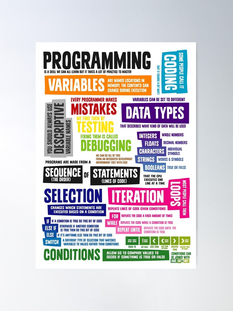 Alternate view of Programming Coding Key Vocabulary Literacy and Definitions Poster