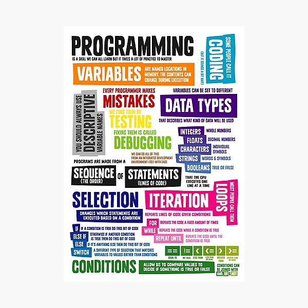 Programming Coding Key Vocabulary Literacy and Definitions Photographic Print