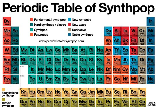 Periodic table of synthpop light background posters by periodic periodic table of synthpop light background by periodic table of synthpop urtaz Images