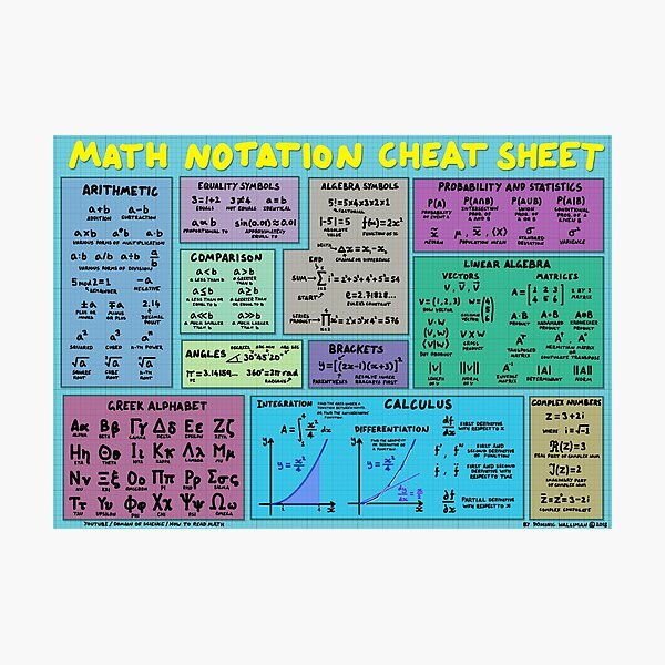 Mathematics Notation Cheat Sheet Photographic Print