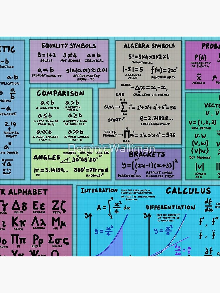 Mathematics Notation Cheat Sheet by DominicWalliman