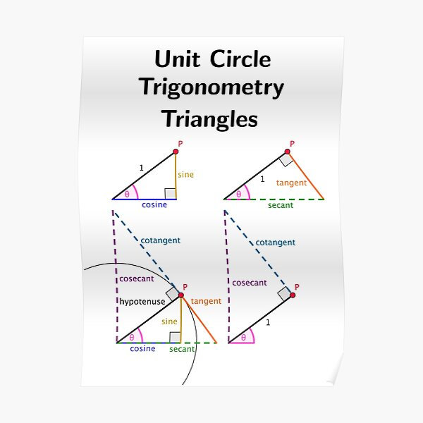 Unit Circle Trig Triangles Poster