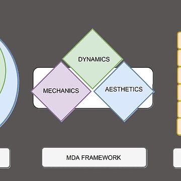 Methodology of Design by spudbog