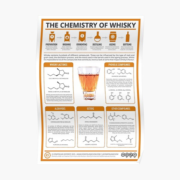 The Chemistry of Whisky Poster
