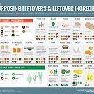 Cook Smarts' Guide to Repurposing Leftovers by cooksmarts