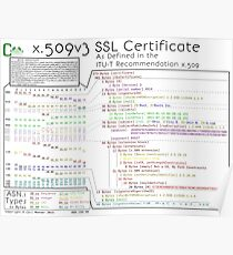 x.509 Certificate Poster