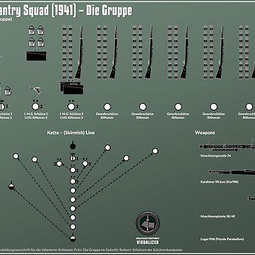 German Infantry Squad (1941) - Die Gruppe  by mhvis
