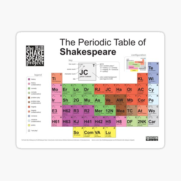 Periodic Table of Shakespeare [old version] Sticker