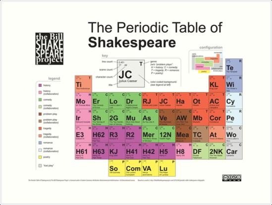 Lminas artsticas tabla peridica de shakespeare versin antigua tabla peridica de shakespeare versin antigua de billshakesproj urtaz Choice Image