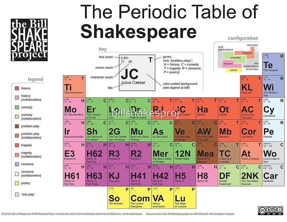 Periodic Table of Shakespeare [old version] by billshakesproj