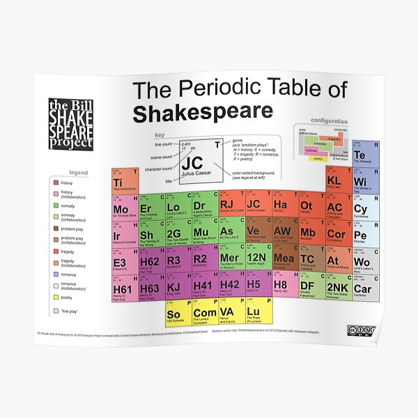 Periodic Table of Shakespeare [old version] Poster