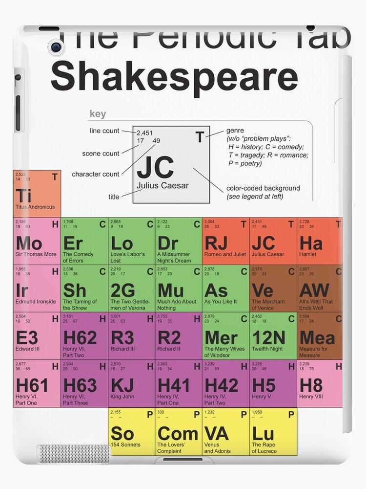 Periodic Table Of Shakespeare Old Version Ipad Case Skin By Billshakesproj