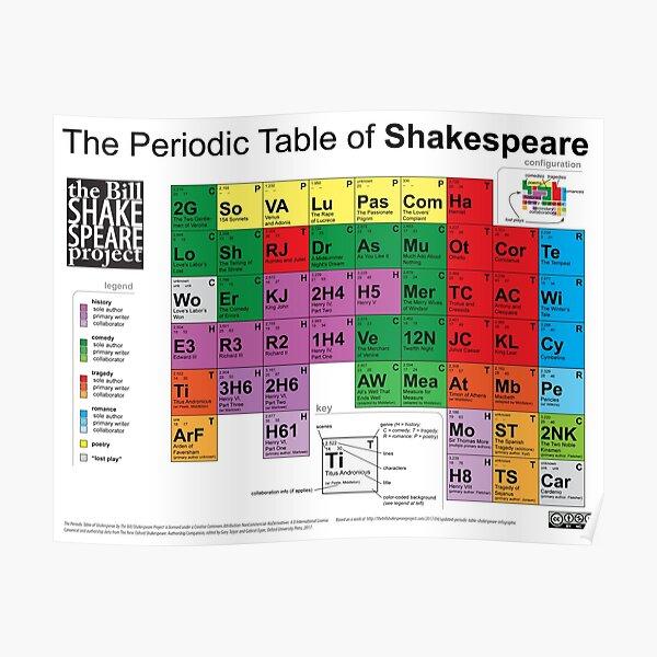 Le tableau périodique de Shakespeare (v2) Poster