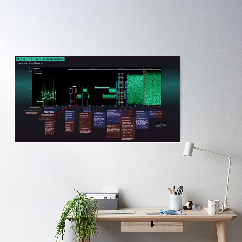 The Sound of the Dialup Explained Poster