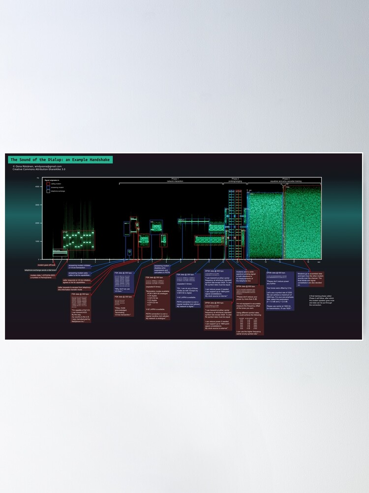Alternate view of The Sound of the Dialup Explained Poster
