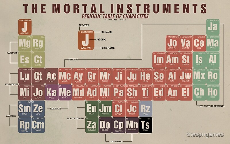 the mortal instruments periodic table of character by thespngames - Periodic Table As Characters