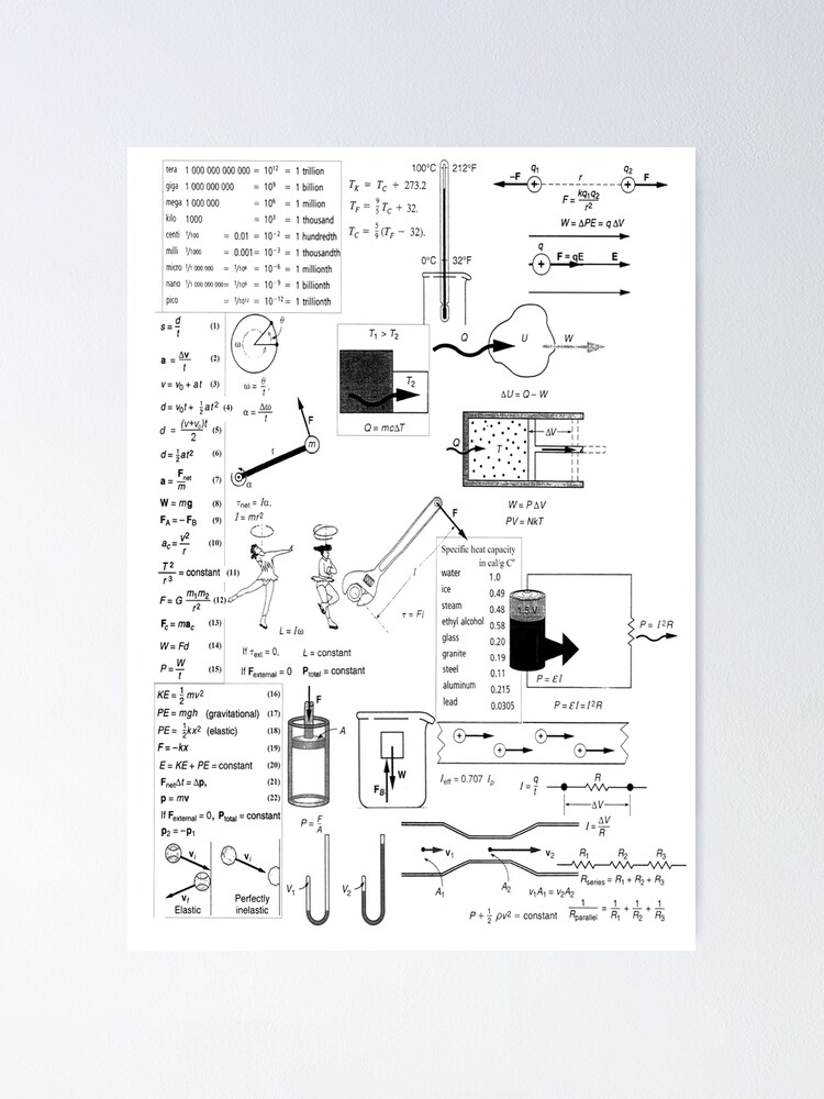 Alternate view of General Physics Formula Sheet Poster