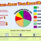 Your Robot Masters Infographic by Amy-Elyse Neer