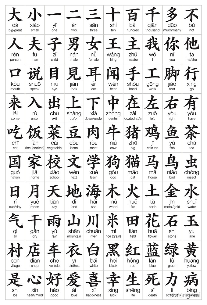 100 Most Common Chinese Characters By Suranyami Redbubble