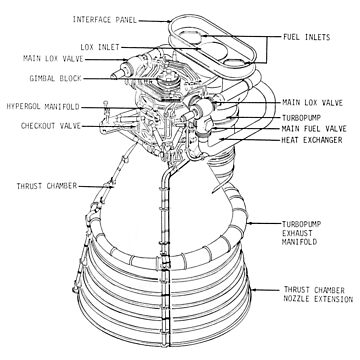 Saturn rocket engine diagram by TheEvilCompany
