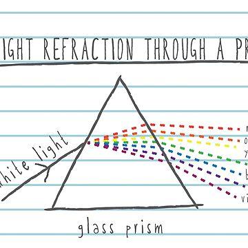 Light Refraction Through a Prism, Rainbow Science Design by MudAndMarrow