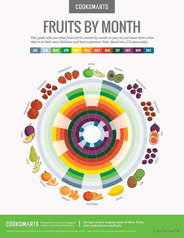 Cook Smarts' Fruits by the Month Guide (US) by cooksmarts