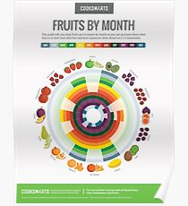 Cook Smarts' Fruits by the Month Guide (US) Poster