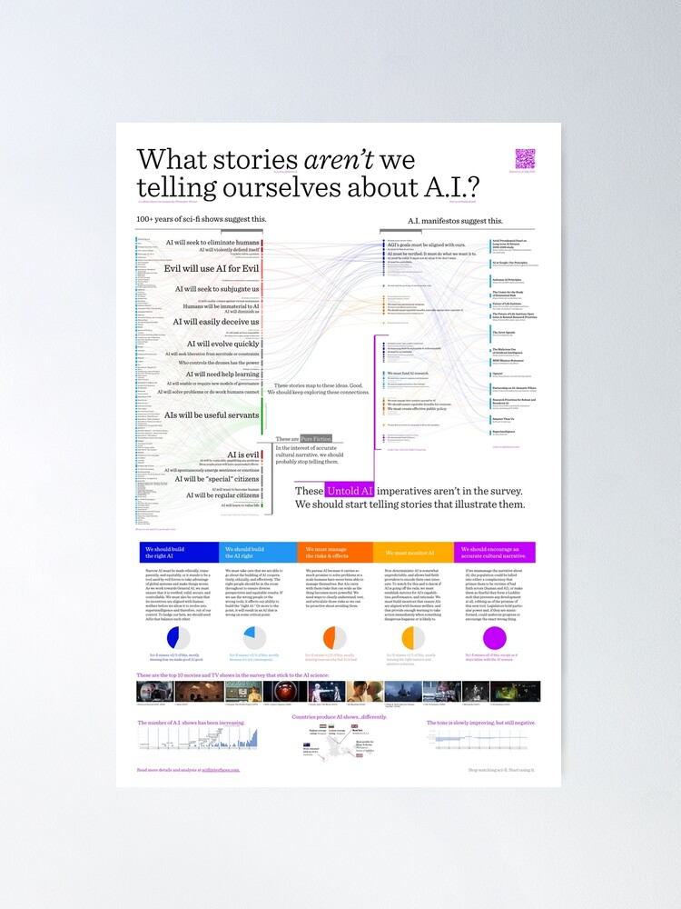 Alternate view of Untold AI Poster