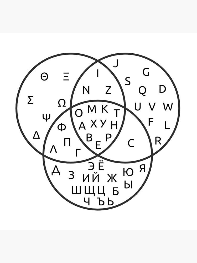 [ZSVE_7041]  Venn diagram. Greek, Latin and Cyrillic alphabets.