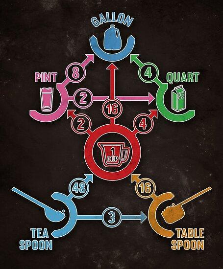 Kitchen Conversion Chart by Mehdals