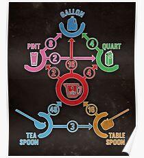 Kitchen Conversion Chart Poster