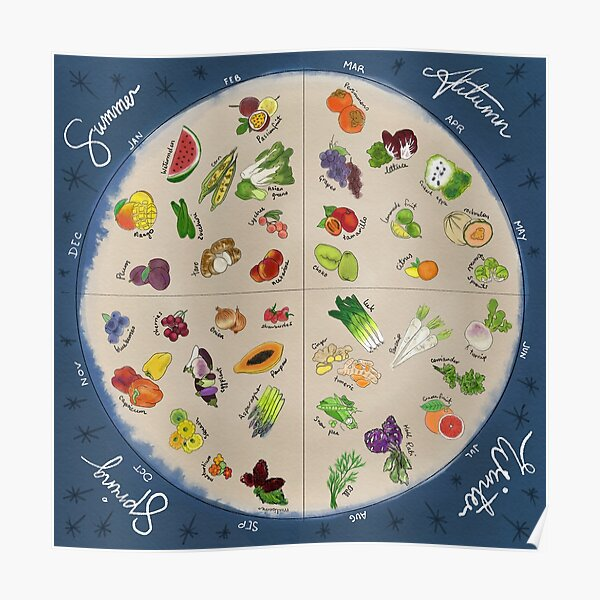 Seasonal Produce Wheel Poster
