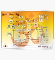 Yoga Philosophy Poster Poster