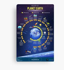 History of planet Earth ⛔ HQ quality Canvas Print