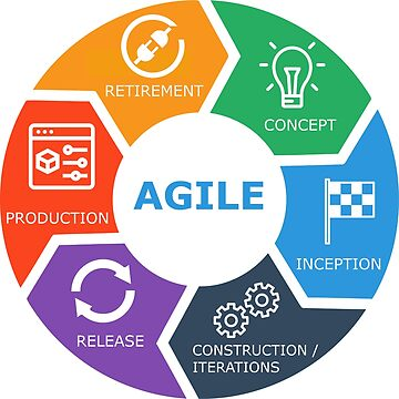 agile lifecycle icons text de yourgeekside