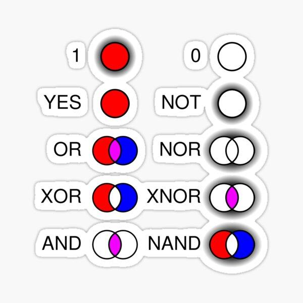 #Computational #Thinking #ComputationalThinking Yes Not Or Nor Xor Xnor And Nand Sticker