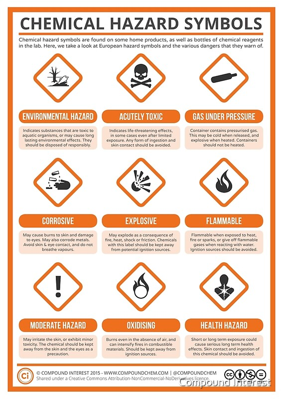 quot a guide to chemical hazard labels quot posters by compound